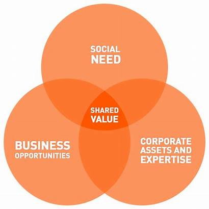 Shared Value Different Perspective Values Venn Concept
