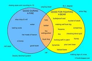 Psa Venn Diagrams