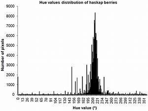 Hue Values Distribution Of Sampled  U0026 39 Nondefective U0026 39  Berries