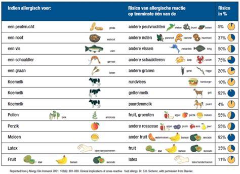 allergie voor koemelk