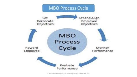 Performance Appraisal (mbo, 360