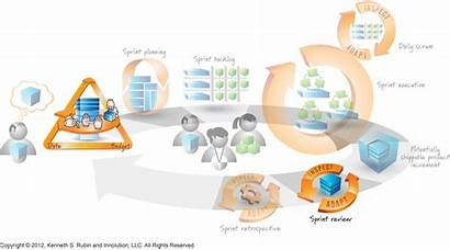 Release Scrum Planning Project Innolution Clipart Term
