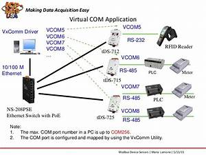 Introduction To Modbus To Ethernet Device Servers And