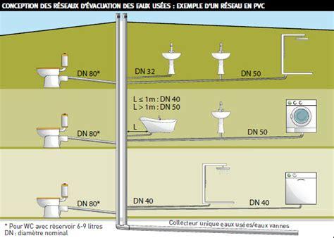 dtu salle de bain nf dtu 60 11 plomberie du nouveau pour le dimensionnement des 233 vacuations ffb