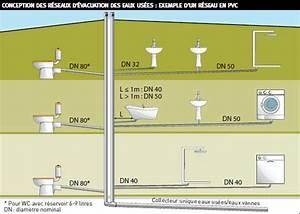 Diamètre Tuyau évacuation Eaux Usées : nf dtu plomberie du nouveau pour le ~ Dailycaller-alerts.com Idées de Décoration