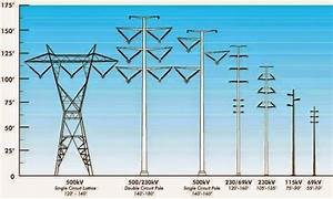 Different Types Of Transmission Towers Sellabiz Gr