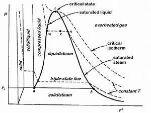 Pv  Diagram Of Real Non