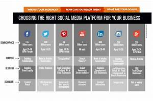 Social Media Platforms = Good Business | Business in ...