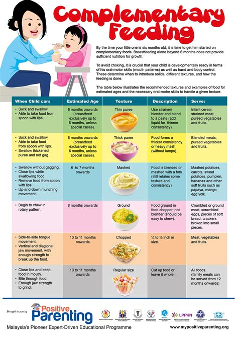 When should I introduce solid foods to my baby? - Positive ...