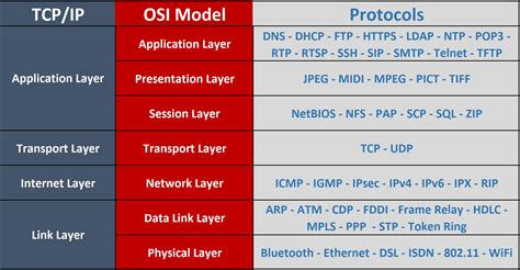 examnotes  network     explain