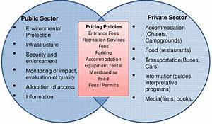 Comparison Of Pricing Policies Between Public Sector And