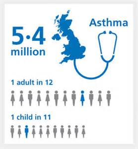 How Many People Have Asthma