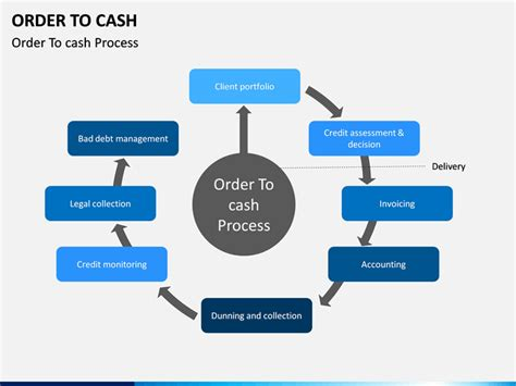 order  cash powerpoint template sketchbubble