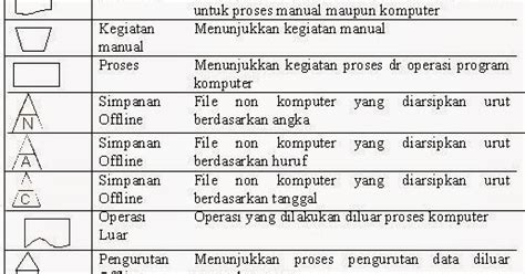Pengrtian Algoritma Percabangan Dan Perulangan Dan Flowchart Line Graphs In Excel Worksheets Graph Without With X And Y Axis Plot Markers To Start From Zero Bar Combined How Make A Rstudio