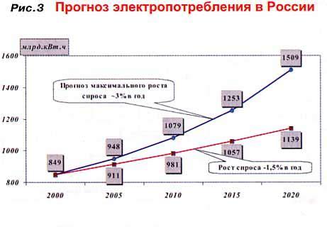Развитие электроэнергетики в России за 2014 год