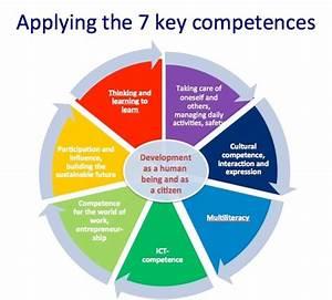 Key Competences... Competence