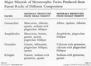 Metamorphism Diagrams