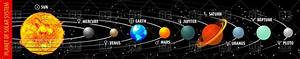 Planets of solar system with astronomical signs of planets ...