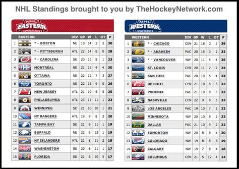 The nhl playoffs start saturday. jól ismert hivatalos beszállító kiváló árak nhl standings ...