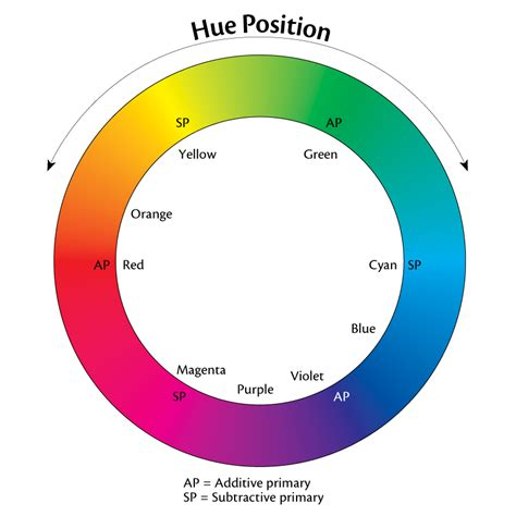 types of colors color types