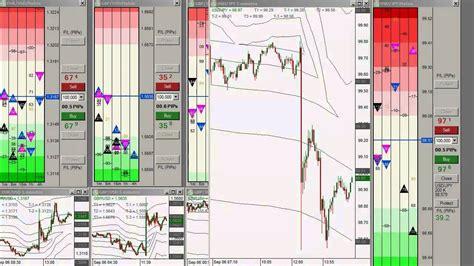 forex trading platforms reviews fxpm software review live forex trading non farm