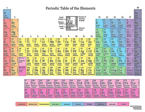 color periodic table 25 best ideas about colored periodic table on
