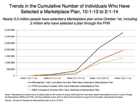 dhs help desk number health insurance sign ups continue to rise fronteras