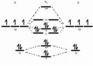 Molecular Orbital Diagram Of Dinitrogen Molecule  N2  There Are Five Bonding Orbitals And Two