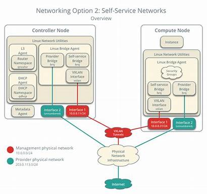 Service Self Network Openstack Overview Networks Networking
