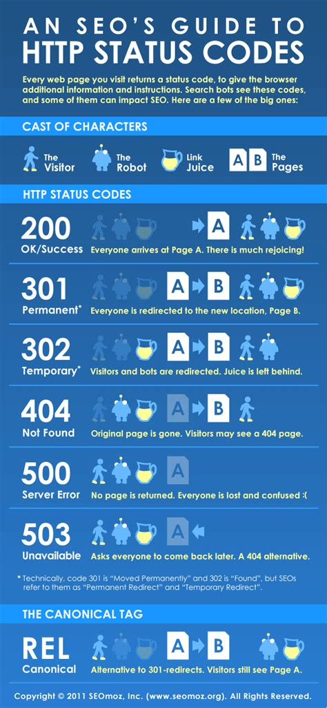 Seo Guide by An Seo S Guide To Http Status Codes An Infographic Moz