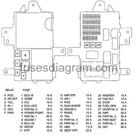 2005 Toyotum Camry Xle Fuse Box Diagram by Fuse Box Toyota Camry 2001 2006