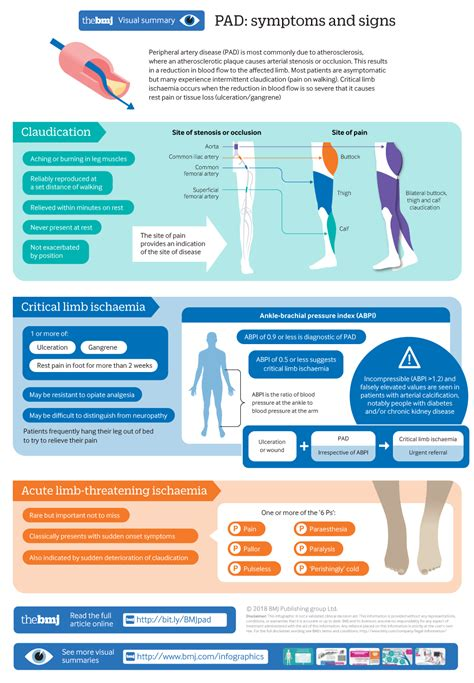 Re: Peripheral artery disease | The BMJ