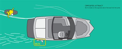 How A Wake Boat Works by Resources Mission Delta Universal Wakesurf System In