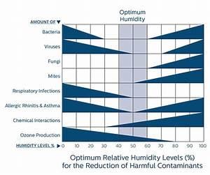 Luftfeuchtigkeit In Wohnräumen Tabelle : luftbefeuchter mit nat rlicher funktionsweise philips ~ Lizthompson.info Haus und Dekorationen