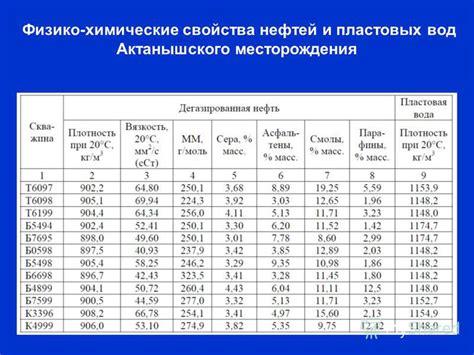 Состав и физикохимические свойства природных газов презентация доклад проект