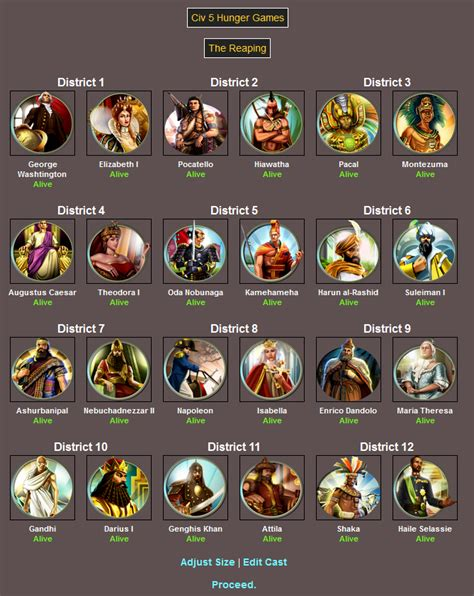 Civ 5 Memes - the civ 5 hunger games hunger games simulator know your meme
