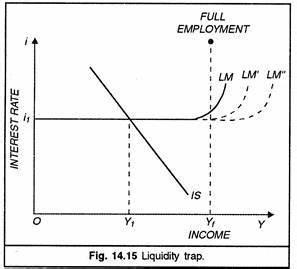 Keynes's Contribution towards Economics (With Diagram)