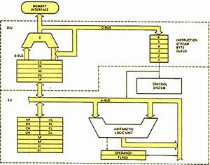 Block Diagram Of 8086 Microprocessor