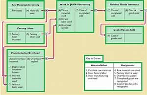 Job And Process Costing  Job Order Costing Vs  Process