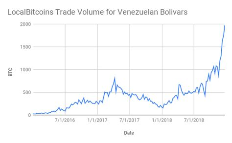 This free bitcoin units calculator helps you convert any amount from one unit to another. Venezuelans Trade Bolivars for Bitcoin Amidst Runaway Inflation | CryptoSlate