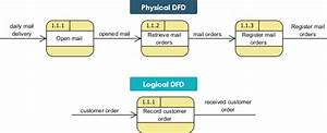 Logical Vs Physical Data Flow Diagrams