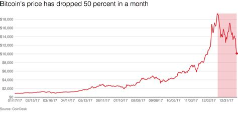 bitcoins price dropped  percent   month recode