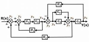 Control Systems Signal Flow Graphs In Control Systems