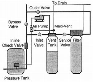 aer max installation instructions With is installed after the pressure tank and before the contact tank