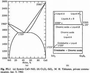 Diagram  Congruent Phase Diagrams Materials Full Version