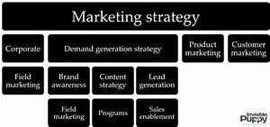 The Cmo U2019s Guide To Digital Marketing Organization