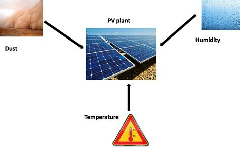 Solar Installation: Typical Solar Installation
