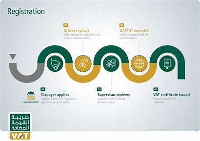 Vat Saudi Arabia Ksa Tax Registration Register