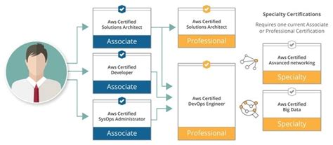 cost  amazon web services certification