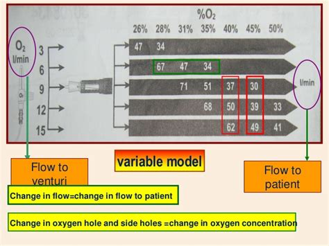 Oxygen Therapy In Acutely Ill Patients